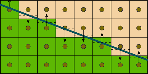 Qualities Of Good Line Drawing Algorithm : Humus d